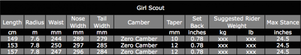 2016 Girl Scout Specs