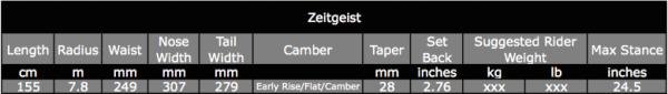 2016 Zeitgeist specs